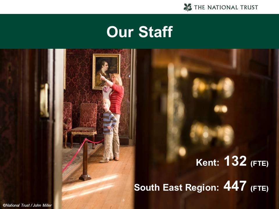 Our Staff Kent: 132 (FTE) South East Region: 447 (FTE) ©National Trust / John Miller