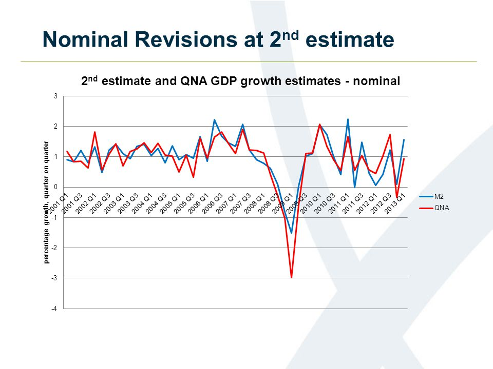 Nominal Revisions at 2 nd estimate