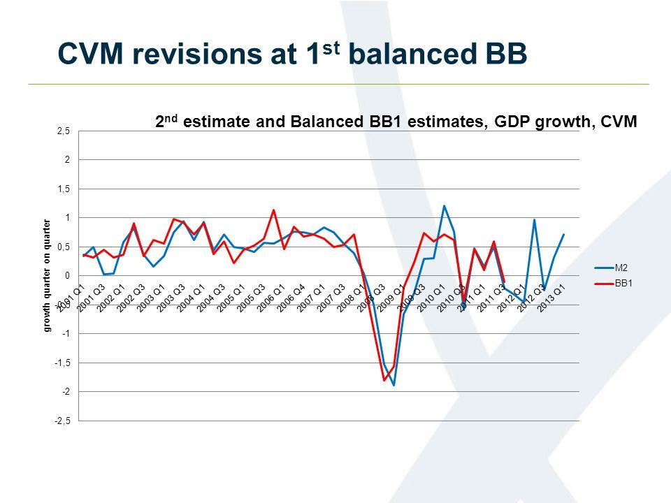 CVM revisions at 1 st balanced BB