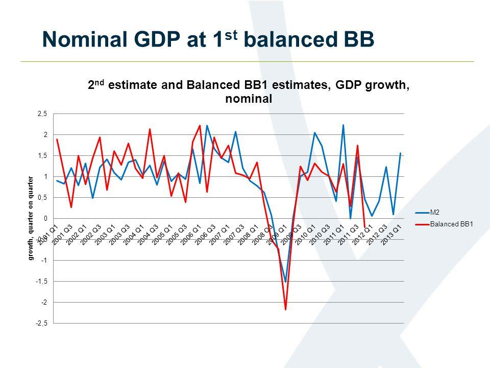 Nominal GDP at 1 st balanced BB