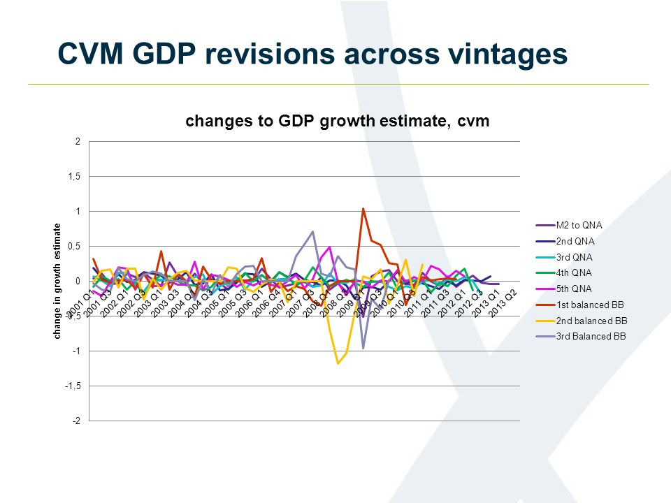 CVM GDP revisions across vintages