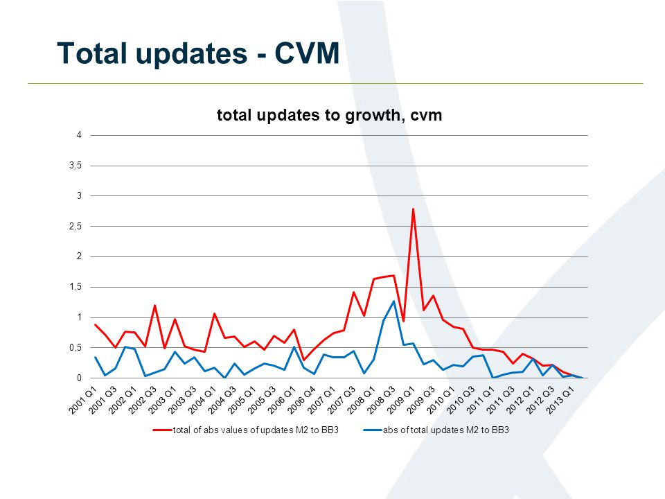 Total updates - CVM