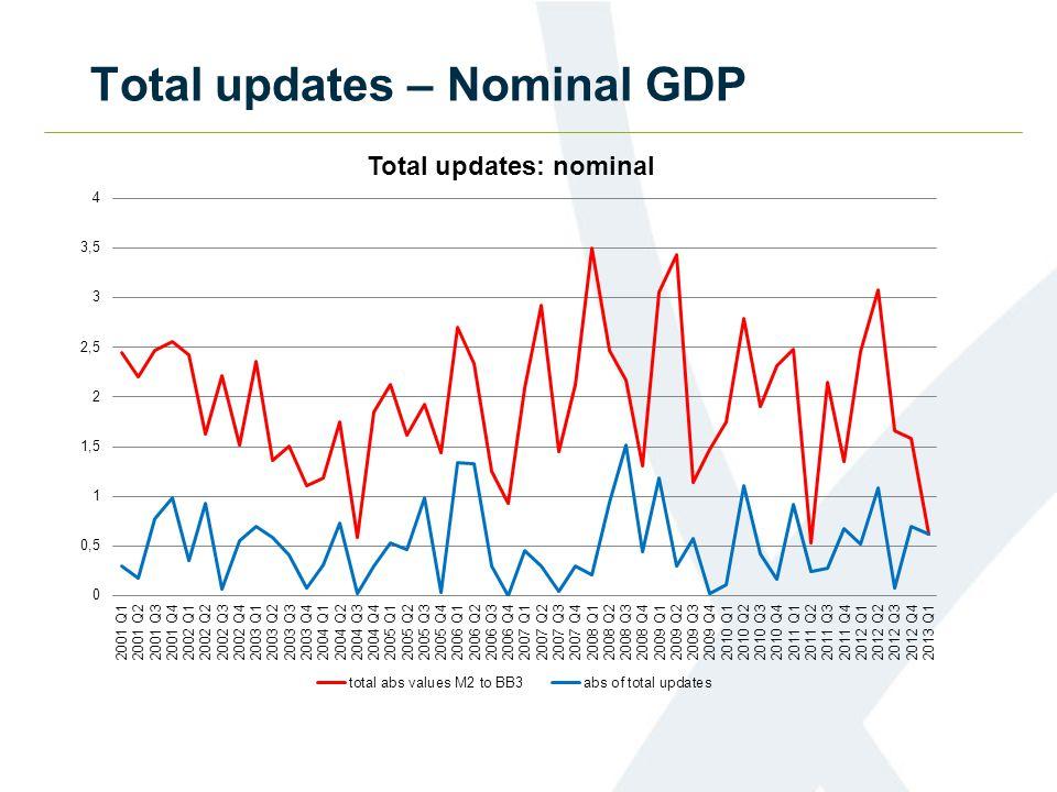 Total updates – Nominal GDP