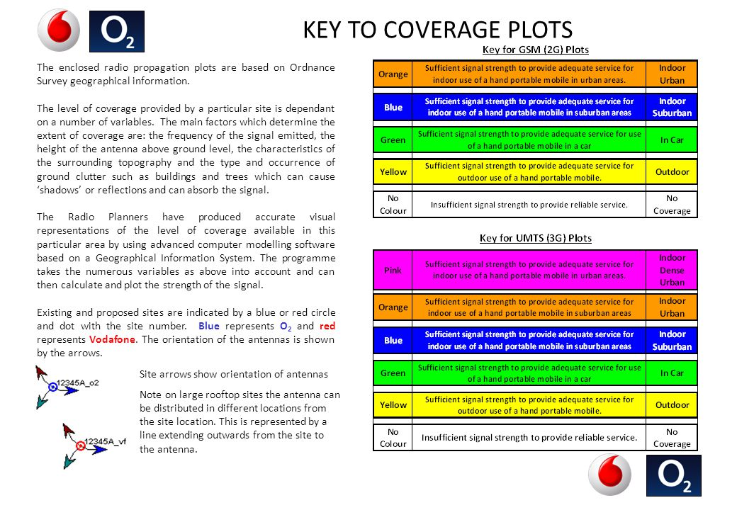 KEY TO COVERAGE PLOTS The enclosed radio propagation plots are based on Ordnance Survey geographical information.