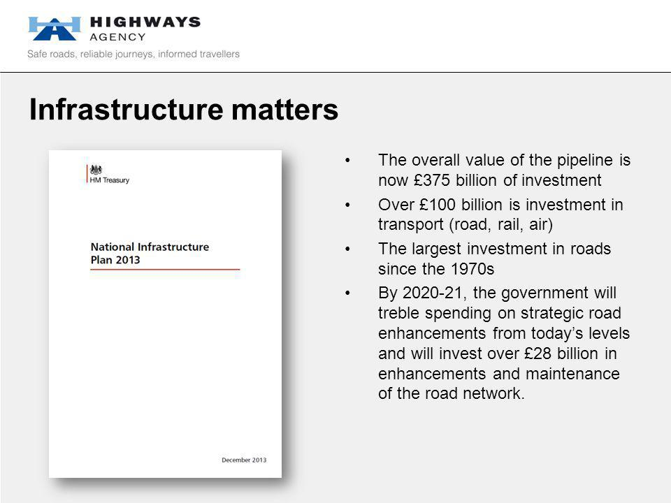 Infrastructure matters The overall value of the pipeline is now £375 billion of investment Over £100 billion is investment in transport (road, rail, air) The largest investment in roads since the 1970s By 2020-21, the government will treble spending on strategic road enhancements from today's levels and will invest over £28 billion in enhancements and maintenance of the road network.