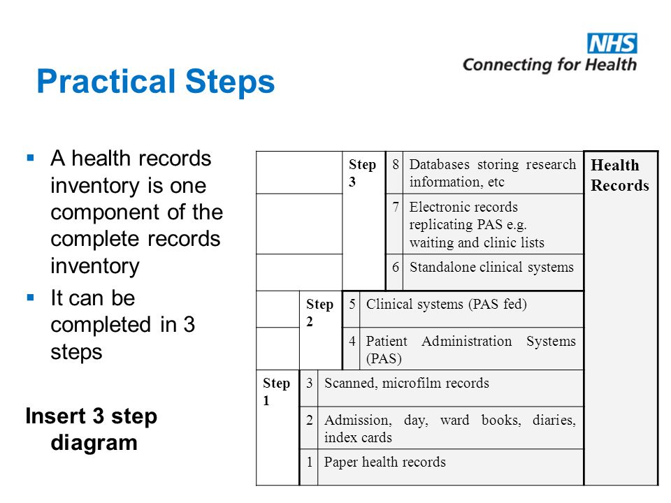 Practical Steps  A health records inventory is one component of the complete records inventory  It can be completed in 3 steps Insert 3 step diagram