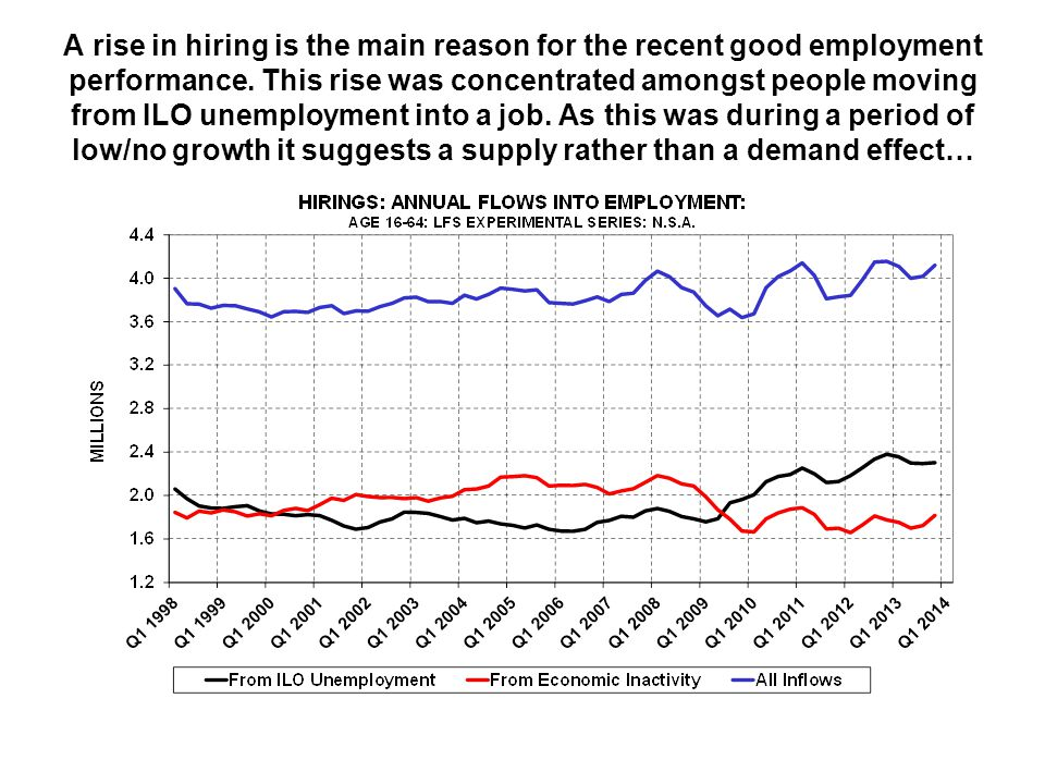 A rise in hiring is the main reason for the recent good employment performance.