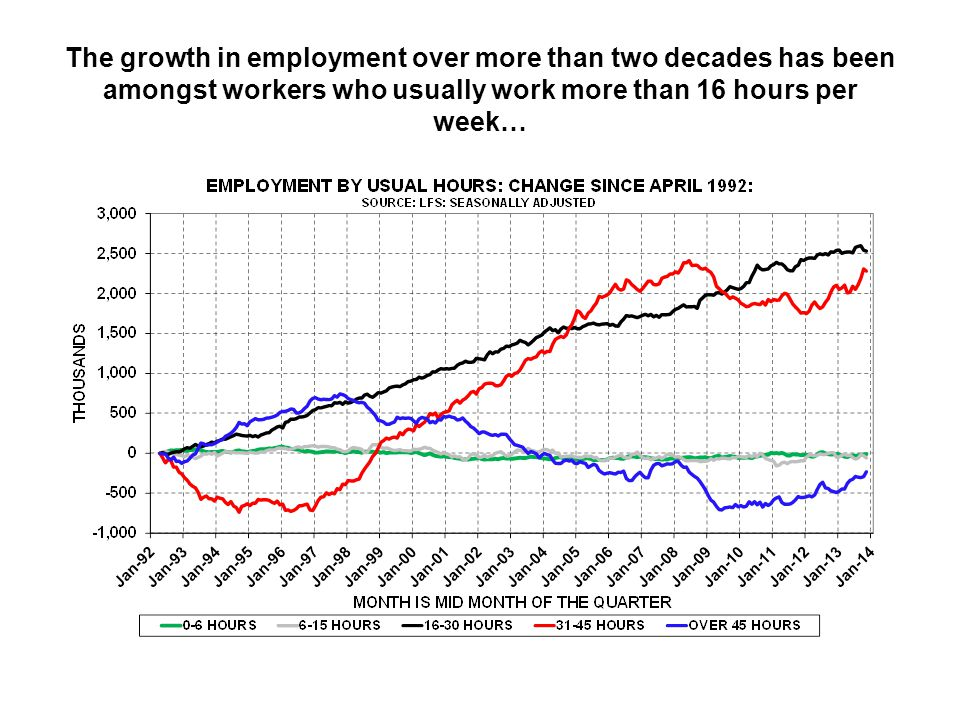 The growth in employment over more than two decades has been amongst workers who usually work more than 16 hours per week…