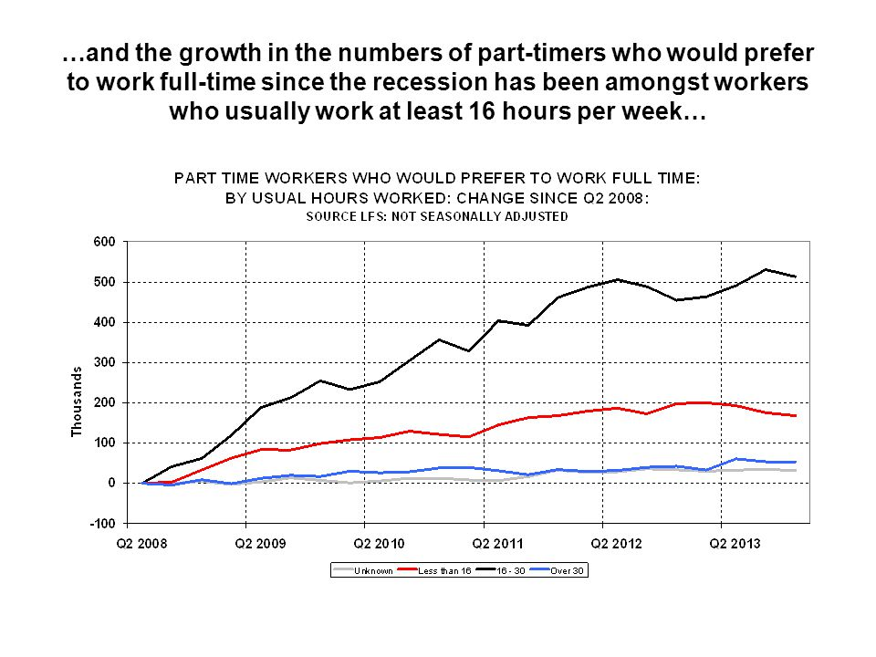 …and the growth in the numbers of part-timers who would prefer to work full-time since the recession has been amongst workers who usually work at least 16 hours per week…