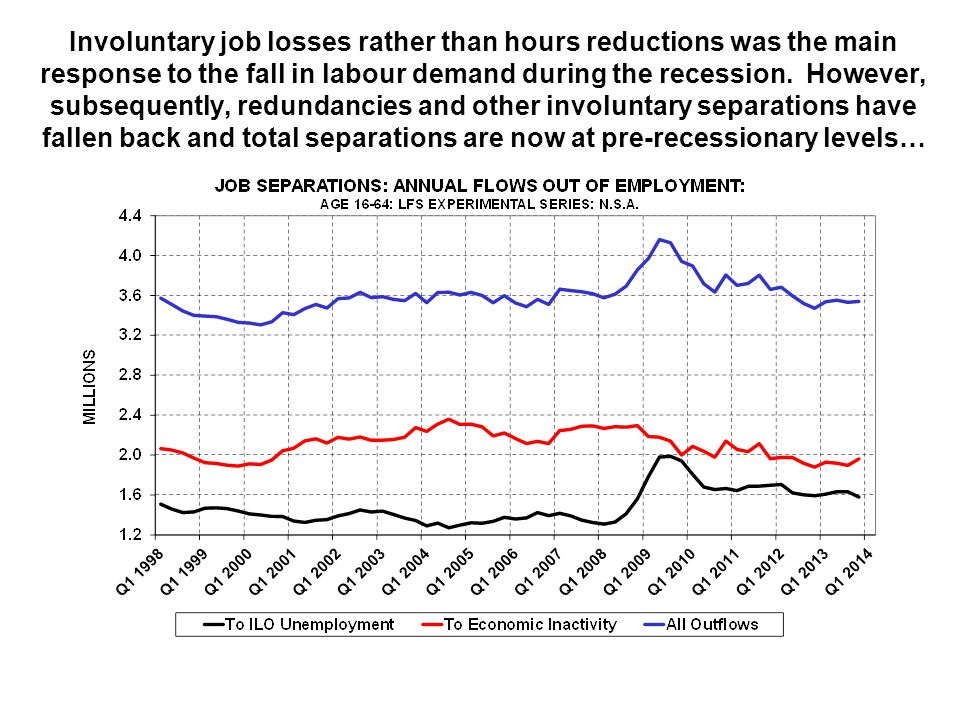 Involuntary job losses rather than hours reductions was the main response to the fall in labour demand during the recession.