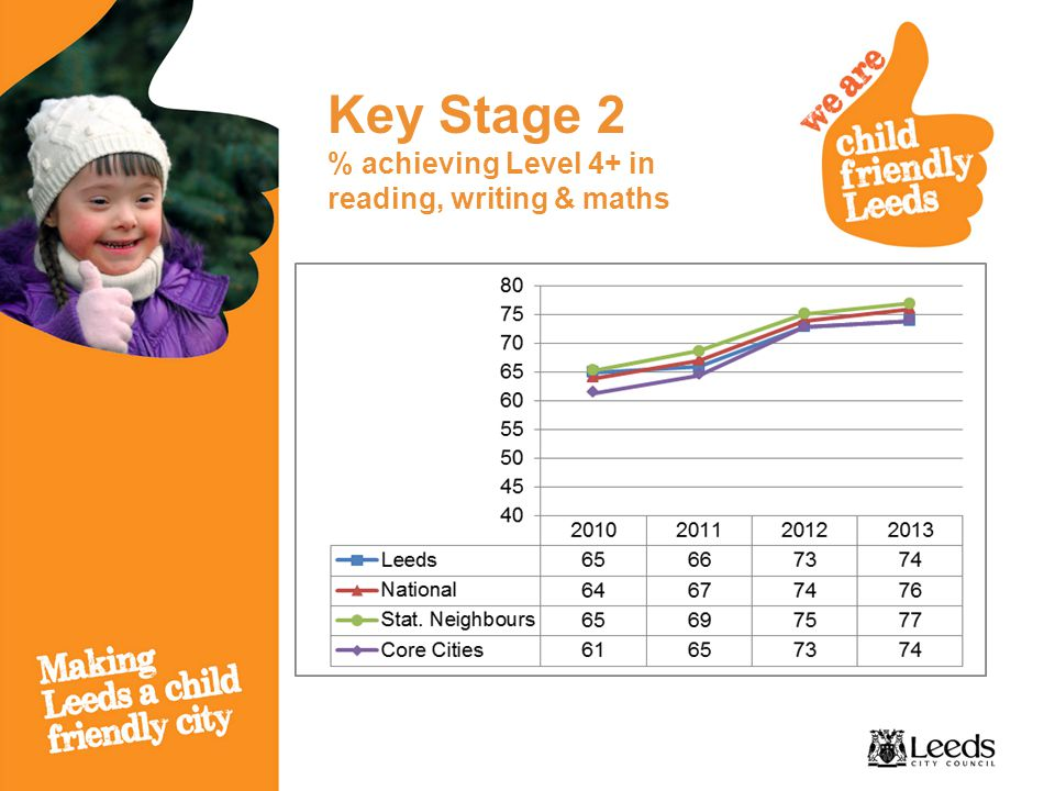 Key Stage 2 % achieving Level 4+ in reading, writing & maths