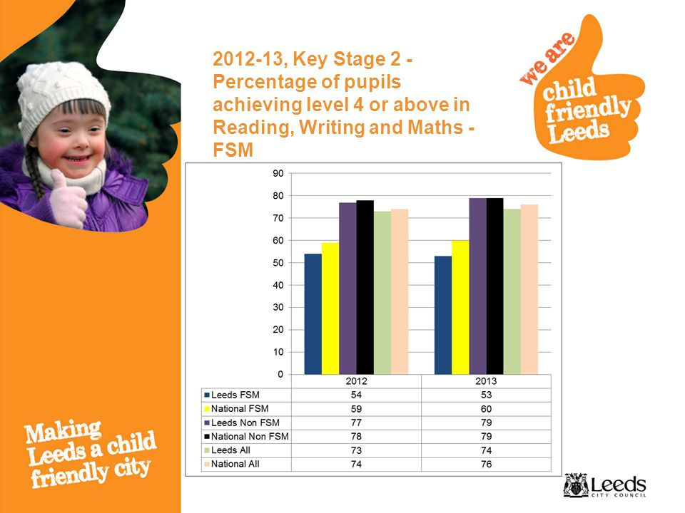 2012-13, Key Stage 2 - Percentage of pupils achieving level 4 or above in Reading, Writing and Maths - FSM