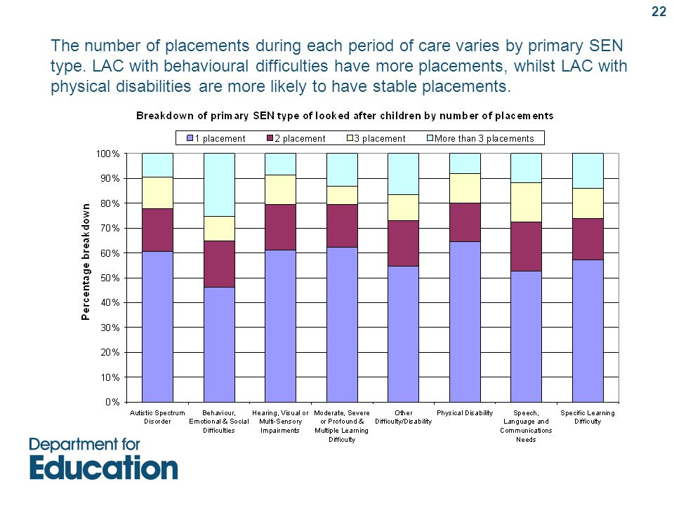 The number of placements during each period of care varies by primary SEN type.