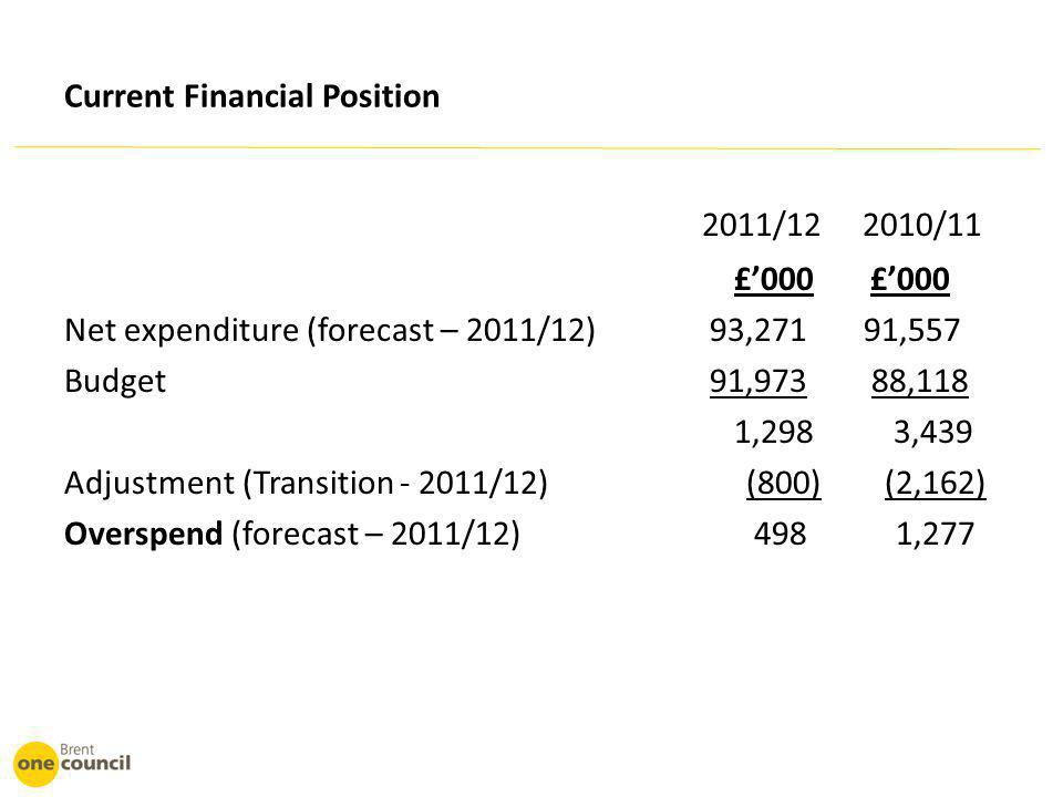 Current Financial Position 2011/12 2010/11 £'000 £'000 Net expenditure (forecast – 2011/12) 93,271 91,557 Budget 91,973 88,118 1,298 3,439 Adjustment (Transition - 2011/12) (800) (2,162) Overspend (forecast – 2011/12) 498 1,277