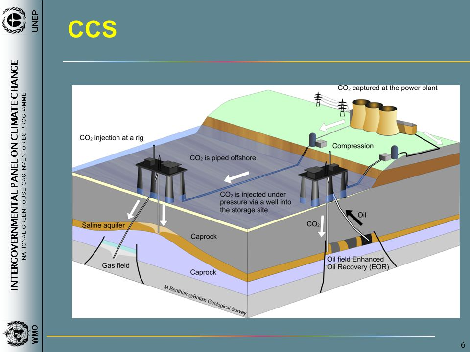INTERGOVERNMENTAL PANEL ON CLIMATE CHANGE NATIONAL GREENHOUSE GAS INVENTORIES PROGRAMME WMO UNEP 7 Source Categories for CCS 1C Carbon dioxide (CO 2 ) capture and storage (CCS) involves the capture of CO 2, its transport to a storage location and its long-term isolation from the atmosphere.
