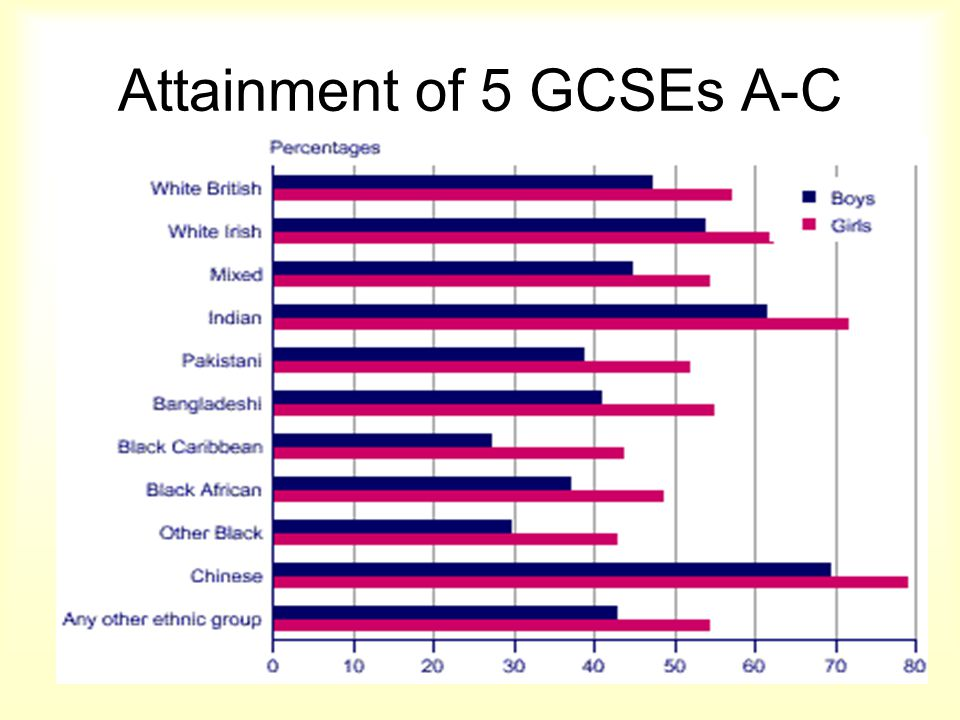 Attainment of 5 GCSEs A-C