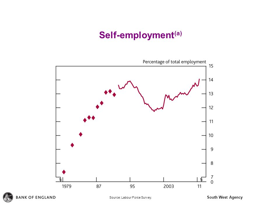 South West Agency Self-employment (a) Source: Labour Force Survey.