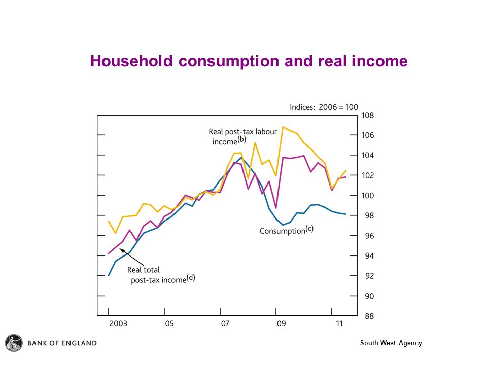 South West Agency Household consumption and real income