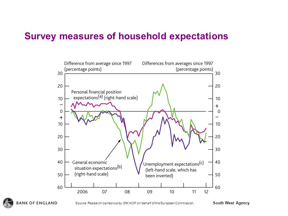 South West Agency Survey measures of household expectations Source: Research carried out by GfK NOP on behalf of the European Commission.