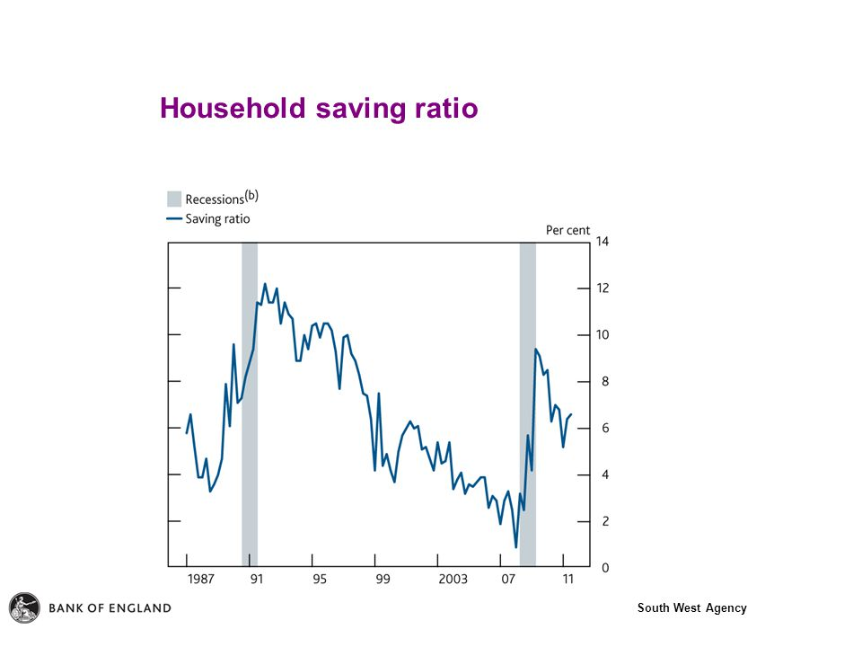 South West Agency Household saving ratio