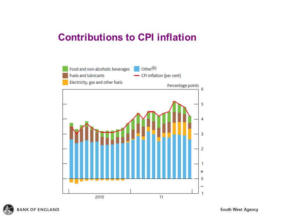 South West Agency Contributions to CPI inflation