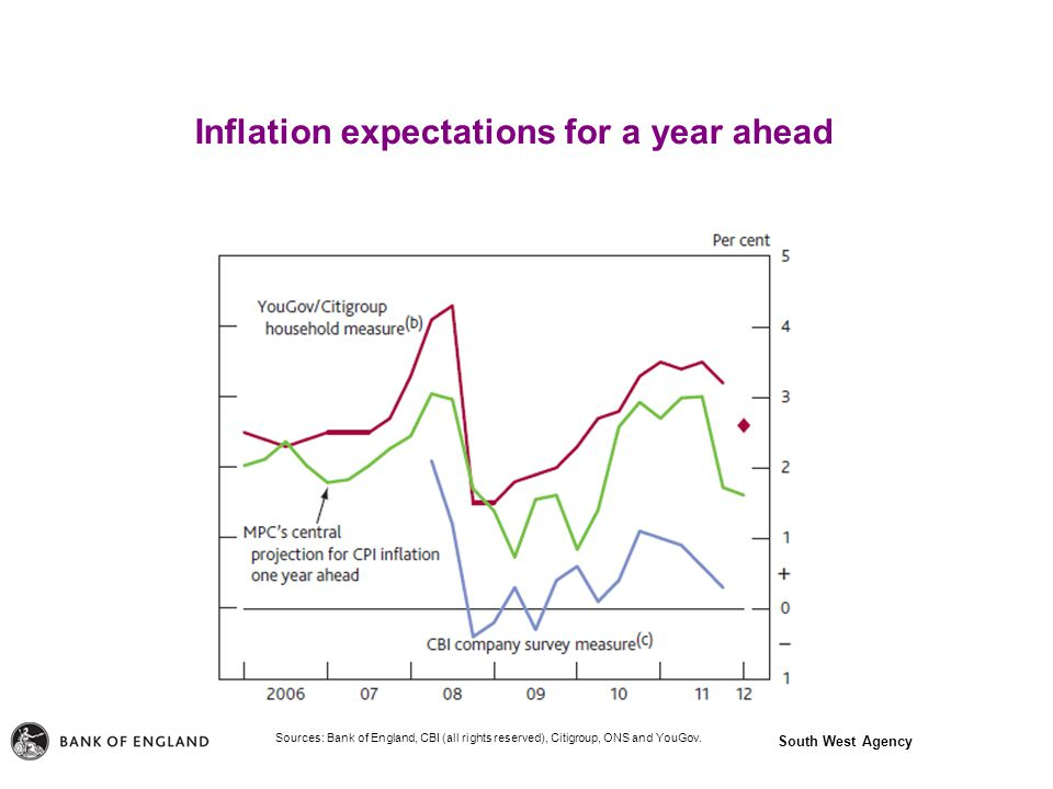 South West Agency Inflation expectations for a year ahead Sources: Bank of England, CBI (all rights reserved), Citigroup, ONS and YouGov.