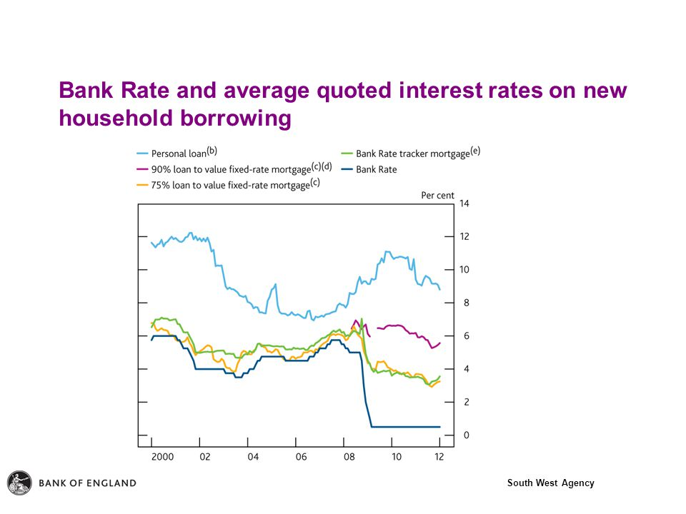 South West Agency Bank Rate and average quoted interest rates on new household borrowing