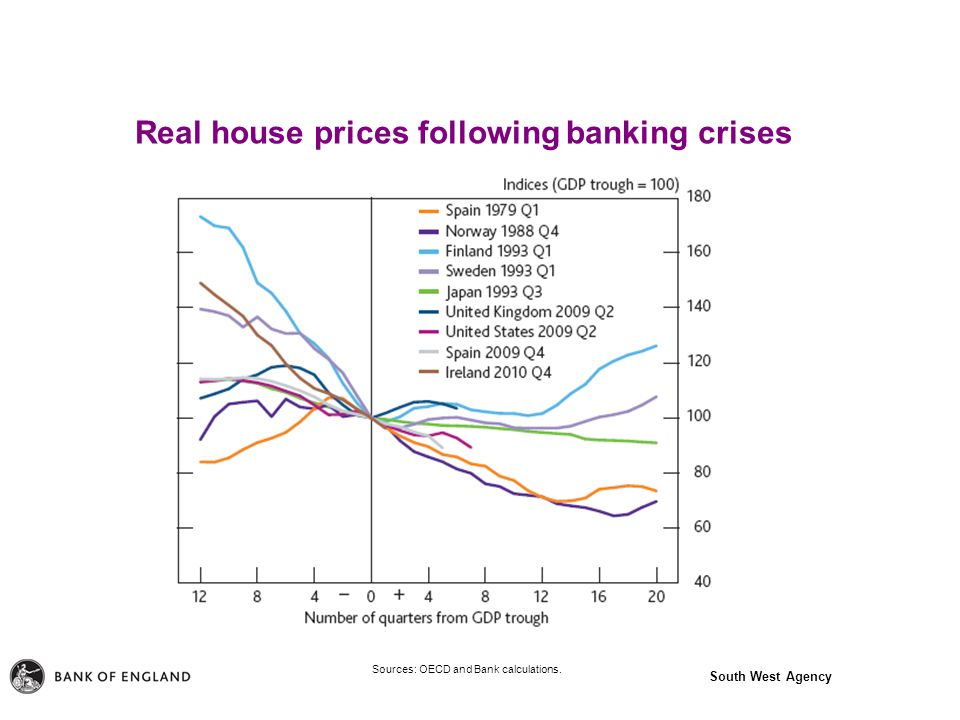 South West Agency Real house prices following banking crises Sources: OECD and Bank calculations.