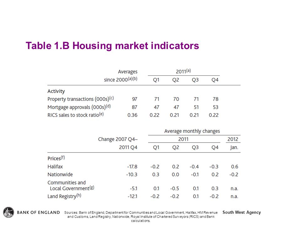 South West Agency Table 1.B Housing market indicators Sources: Bank of England, Department for Communities and Local Government, Halifax, HM Revenue and Customs, Land Registry, Nationwide, Royal Institute of Chartered Surveyors (RICS) and Bank calculations.