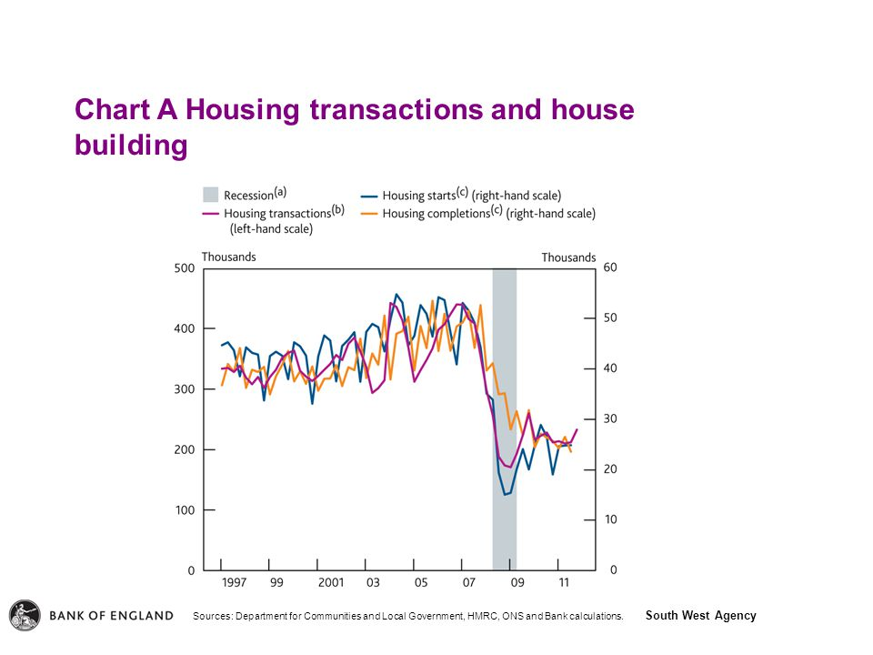 South West Agency Chart A Housing transactions and house building Sources: Department for Communities and Local Government, HMRC, ONS and Bank calculations.