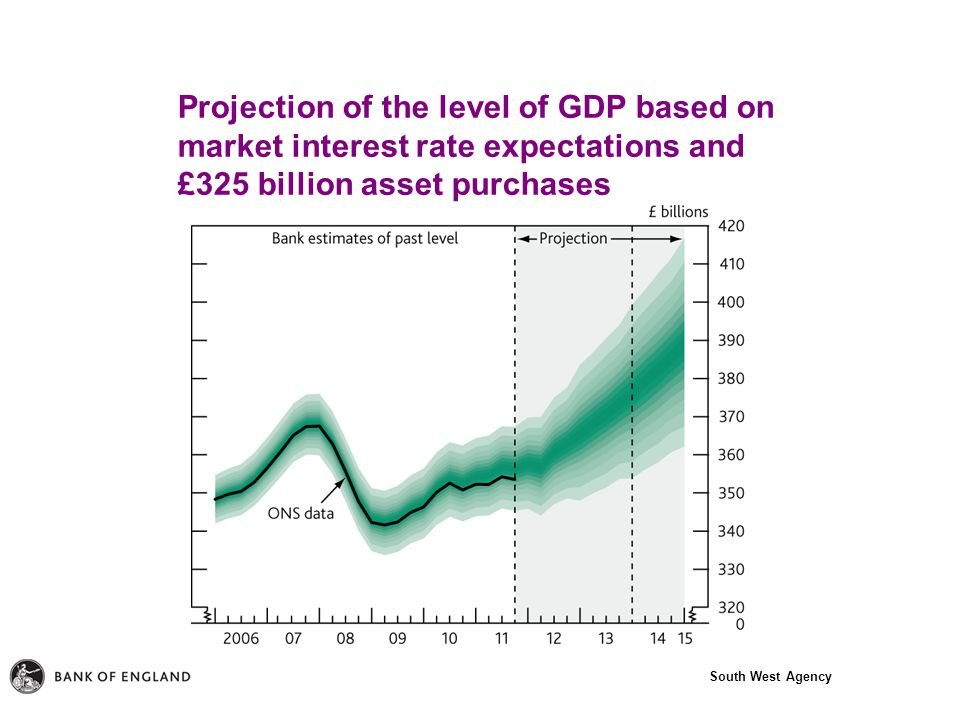 South West Agency Projection of the level of GDP based on market interest rate expectations and £325 billion asset purchases