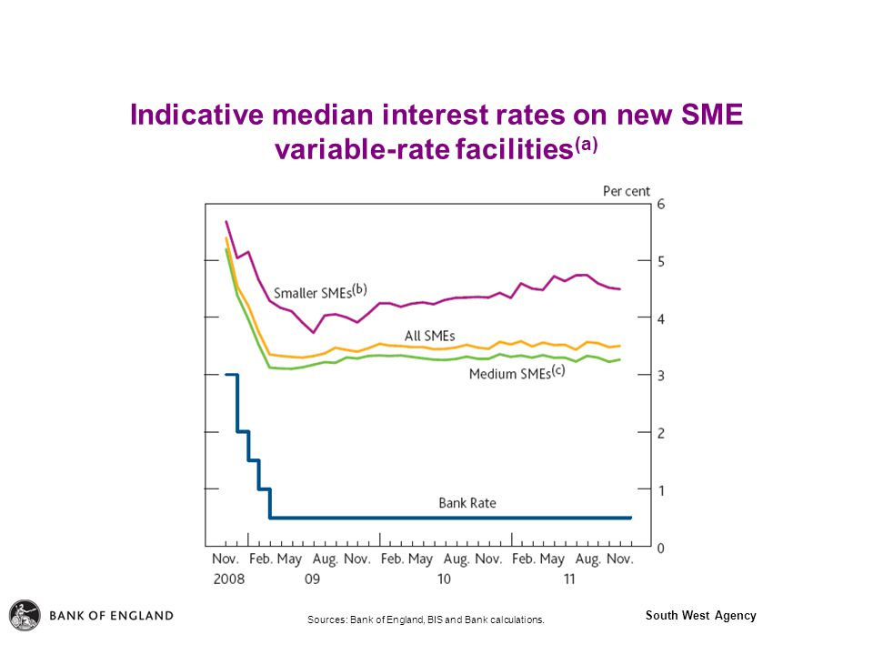 South West Agency Indicative median interest rates on new SME variable-rate facilities (a) Sources: Bank of England, BIS and Bank calculations.