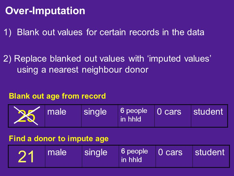 1)Blank out values for certain records in the data 2) Replace blanked out values with 'imputed values' using a nearest neighbour donor 25 malesingle 6