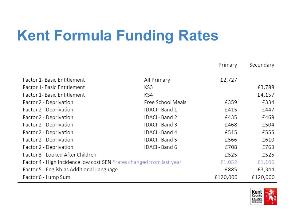 Kent Formula Funding Rates PrimarySecondary Factor 1- Basic EntitlementAll Primary£2,727 Factor 1- Basic EntitlementKS3£3,788 Factor 1- Basic Entitlem