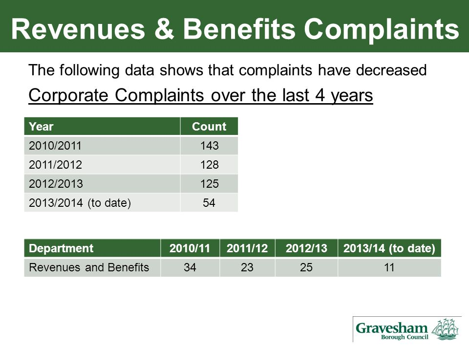 Revenues & Benefits Complaints The following data shows that complaints have decreased Corporate Complaints over the last 4 years YearCount 2010/2011143 2011/2012128 2012/2013125 2013/2014 (to date)54 Department2010/112011/122012/132013/14 (to date) Revenues and Benefits34232511
