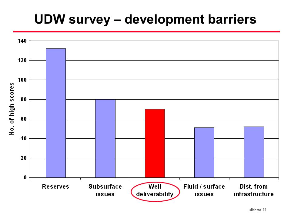 slide no. 11 UDW survey – development barriers