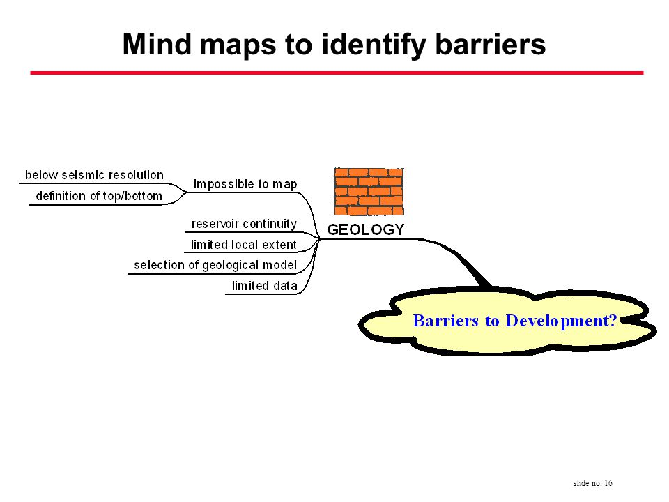 slide no. 16 Mind maps to identify barriers