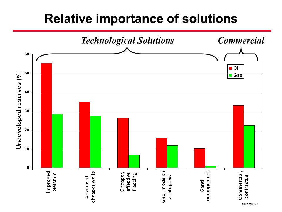 slide no. 23 Relative importance of solutions Technological SolutionsCommercial