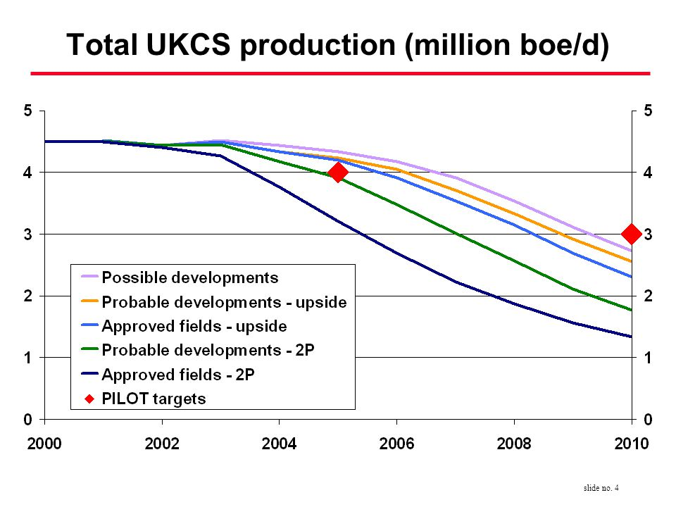slide no. 4 Total UKCS production (million boe/d)