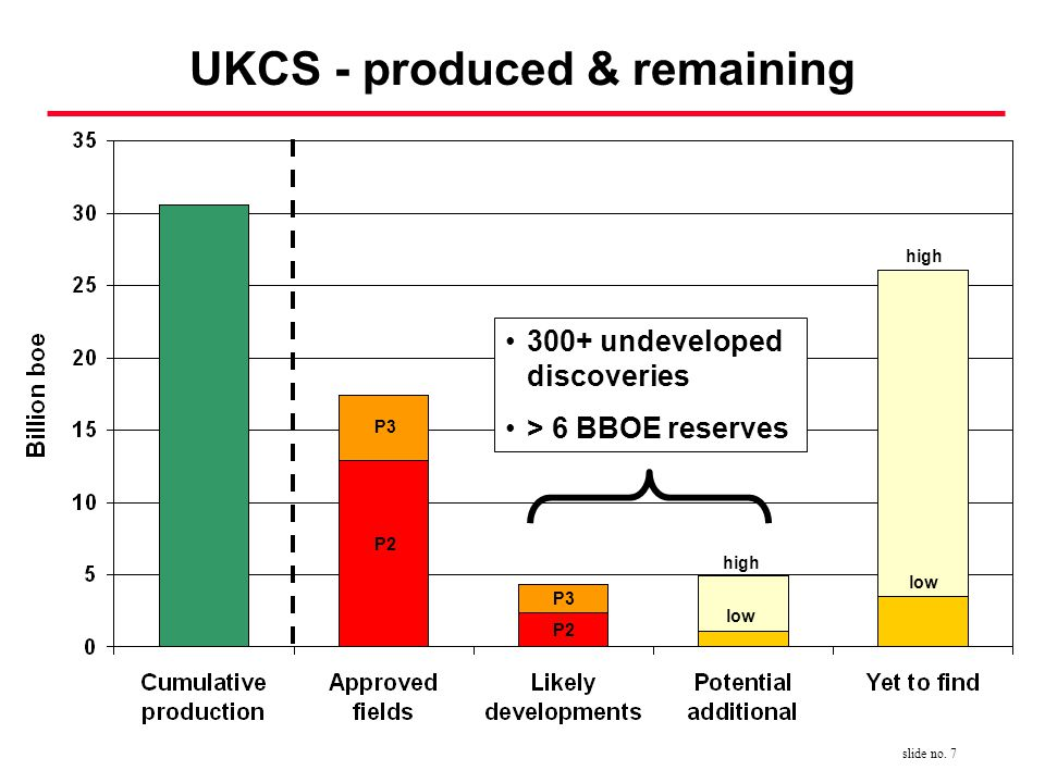 slide no. 7 high low high P3 P2 P3 P2 UKCS - produced & remaining 300+ undeveloped discoveries > 6 BBOE reserves
