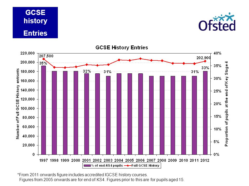 Full GCSE Entries Figures from 2005 onwards are for end of KS4.