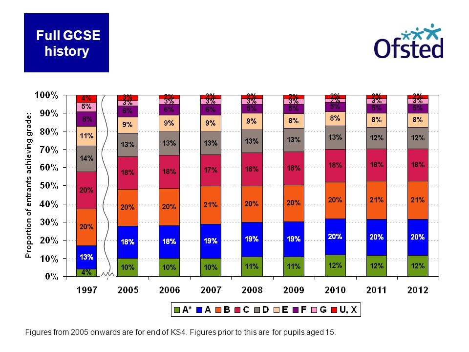Full GCSE history Figures from 2005 onwards are for end of KS4.