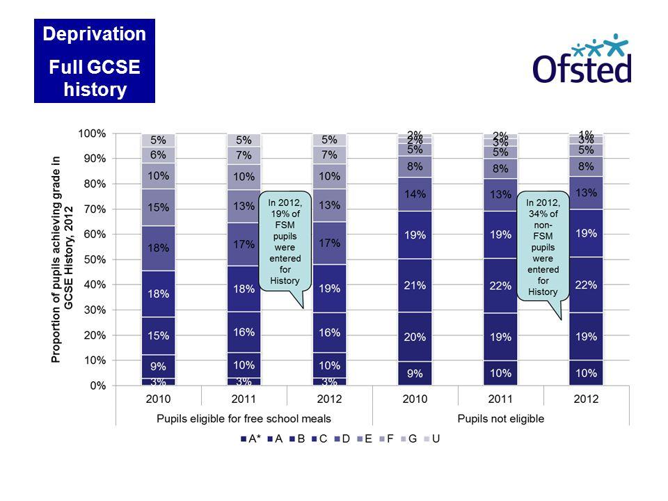 Deprivation Full GCSE history