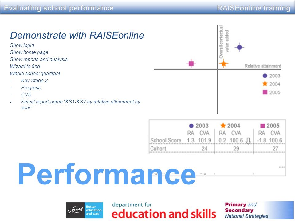 Demonstrate with RAISEonline Show login Show home page Show reports and analysis Wizard to find: Whole school quadrant -Key Stage 2 -Progress -CVA -Select report name KS1-KS2 by relative attainment by year Performance