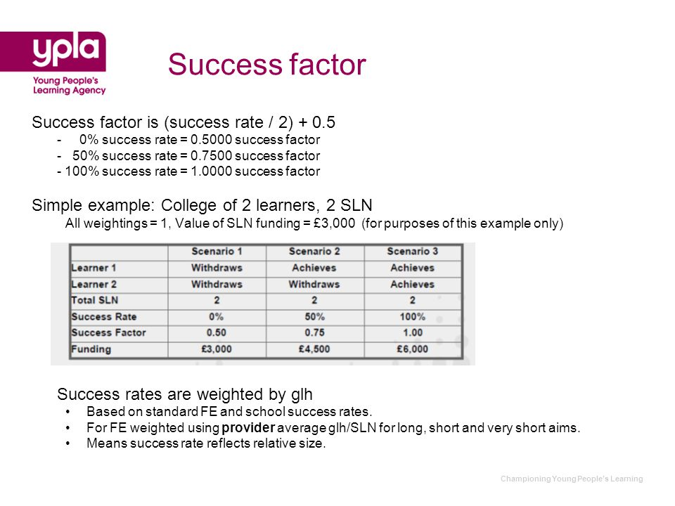 Championing Young People's Learning Success factor Success factor is (success rate / 2) + 0.5 - 0% success rate = 0.5000 success factor - 50% success rate = 0.7500 success factor - 100% success rate = 1.0000 success factor Simple example: College of 2 learners, 2 SLN All weightings = 1, Value of SLN funding = £3,000 (for purposes of this example only) Success rates are weighted by glh Based on standard FE and school success rates.