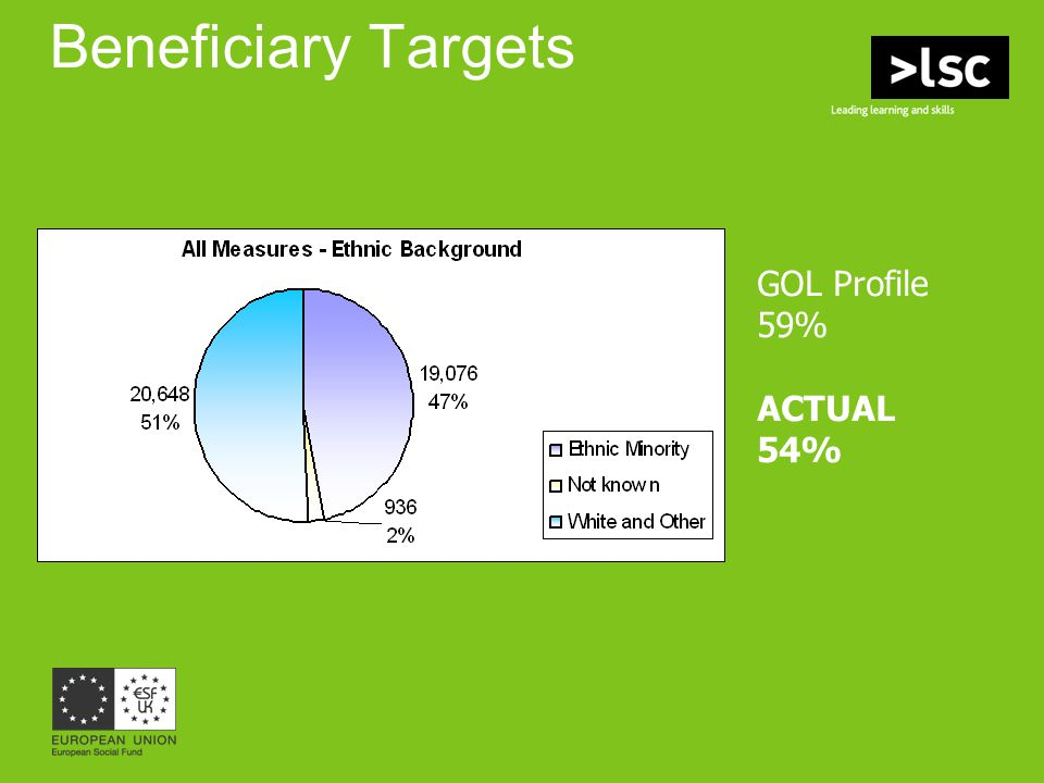 Beneficiary Targets GOL Profile 59% ACTUAL 54%