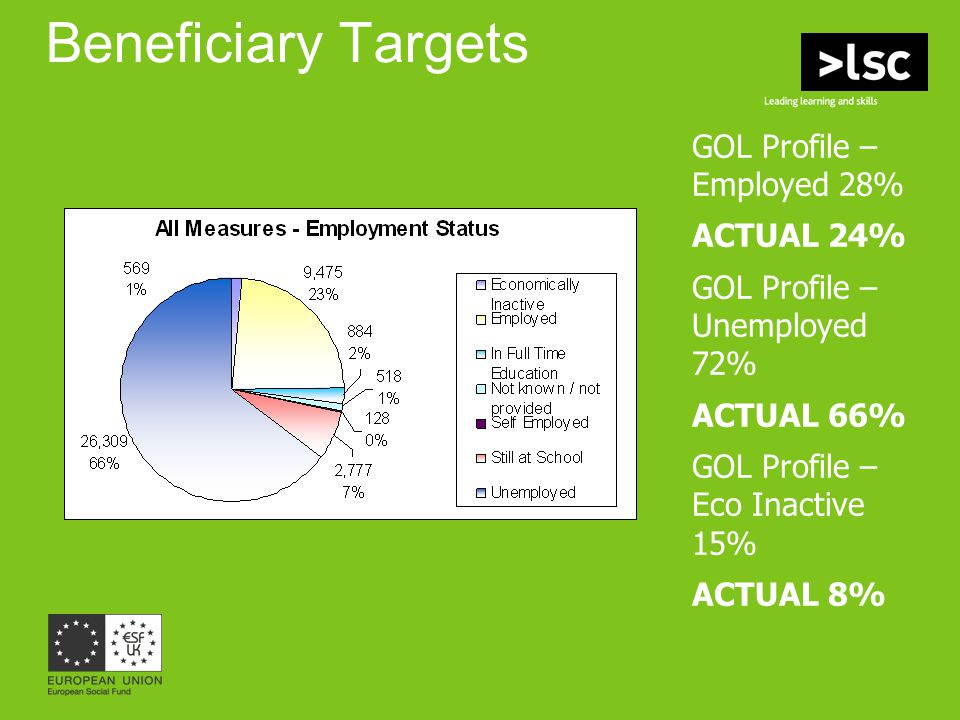 Beneficiary Targets GOL Profile – Employed 28% ACTUAL 24% GOL Profile – Unemployed 72% ACTUAL 66% GOL Profile – Eco Inactive 15% ACTUAL 8%