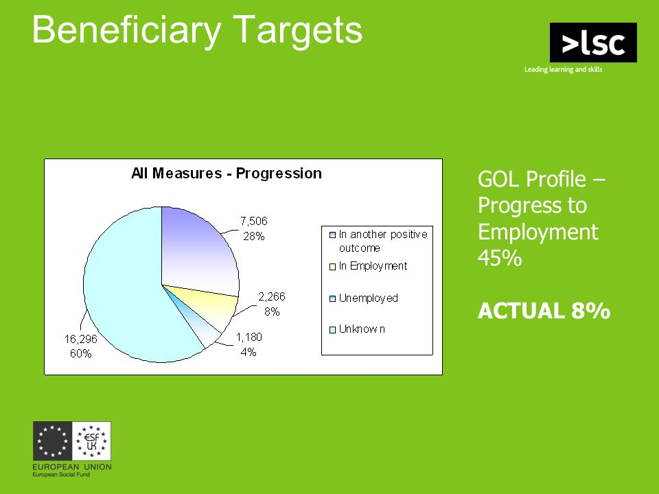 Beneficiary Targets GOL Profile – Progress to Employment 45% ACTUAL 8%