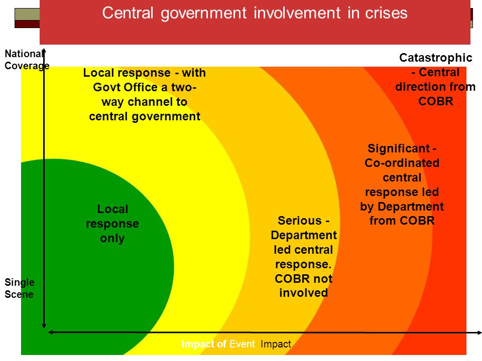 22 Local response only Local response - with Govt Office a two- way channel to central government Serious - Department led central response.