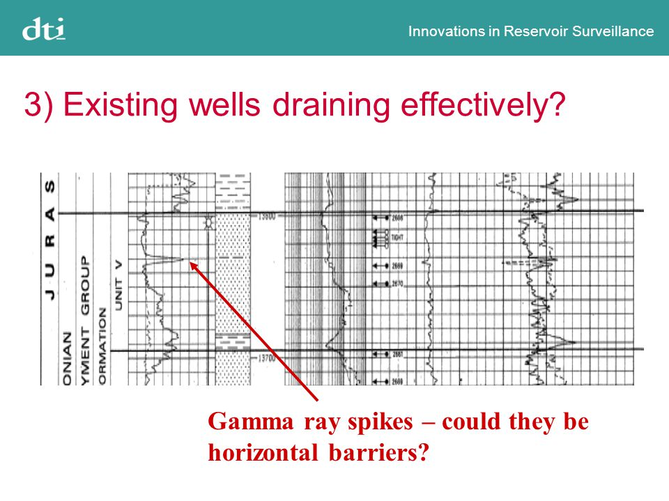Innovations in Reservoir Surveillance 3) Existing wells draining effectively.
